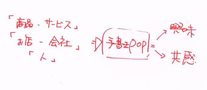 手書きPOPの考え方は、どんなモノにでも活用できる