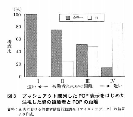 POPの実験データグラフ